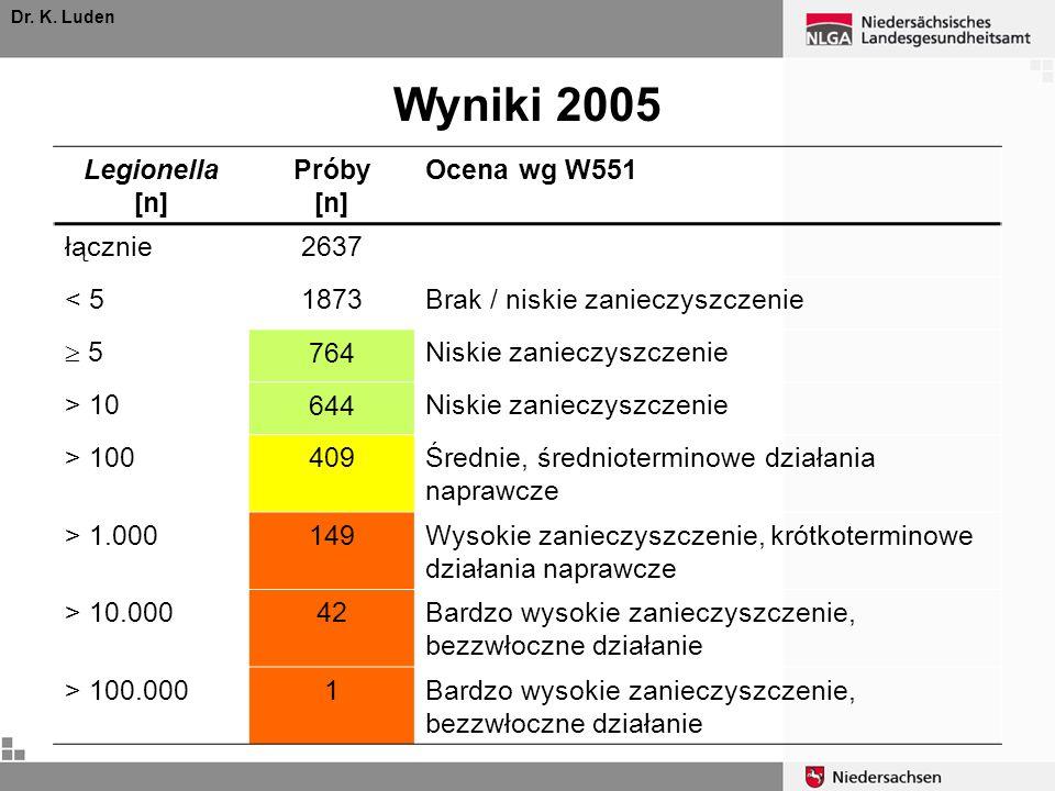 Wyniki 2005 Legionella [n] Próby [n] Ocena wg W551 łącznie 2637 < 5